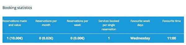 salon-booking-customer-stats