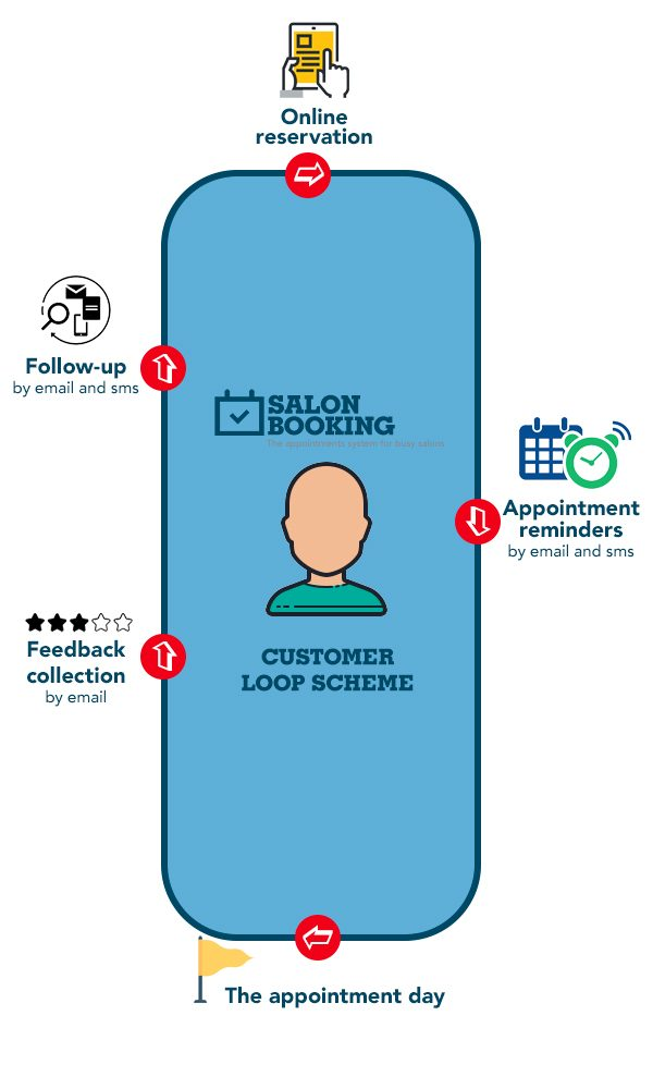 salon booking system customer loop